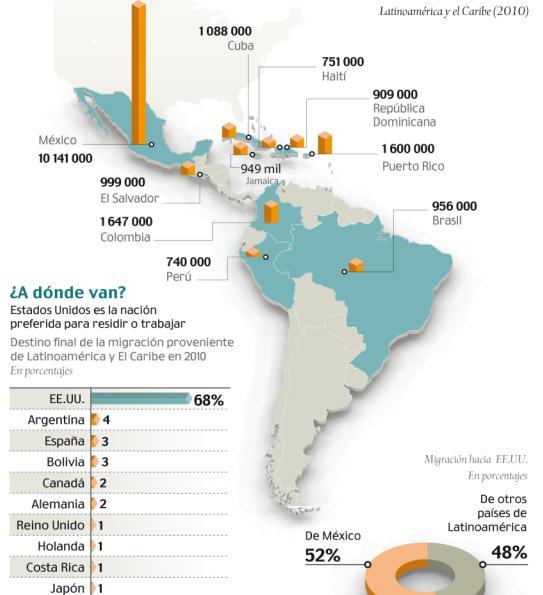 Argentina brasil chile y uruguay destino de migrantes for Ventanas hacia el vecino argentina