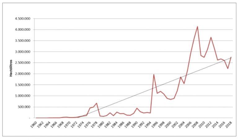 Evolución de las exportaciones de vino en Argentina