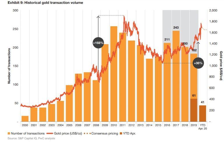 El comercio del oro